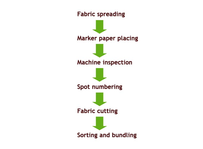 Fabric Cutting Process